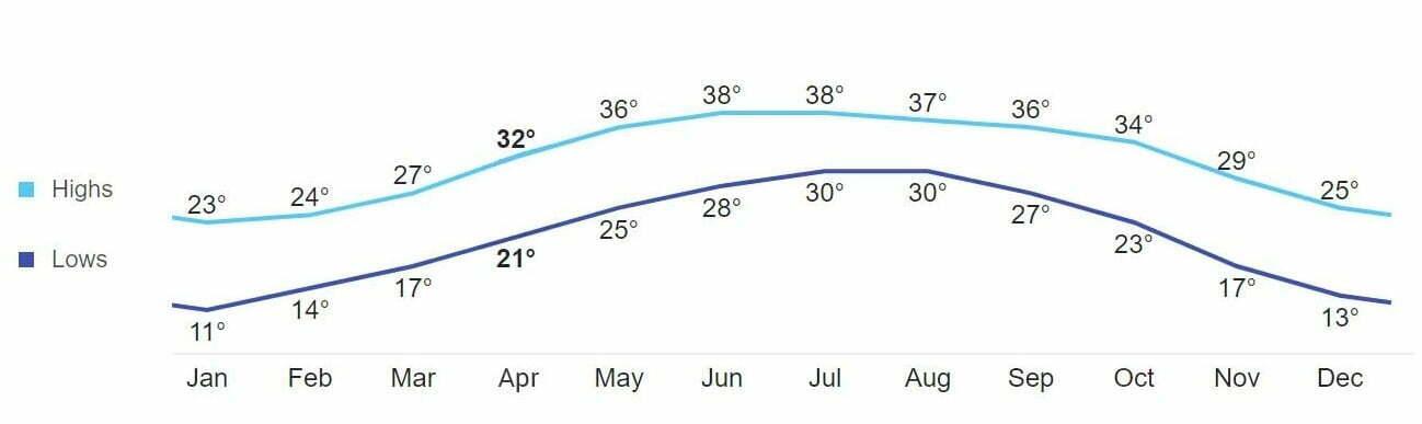 Hormuz Island Weather averages